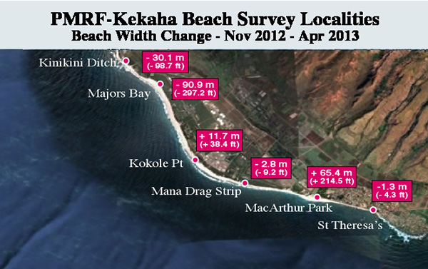 PMRF to Kekaha Beach Changes