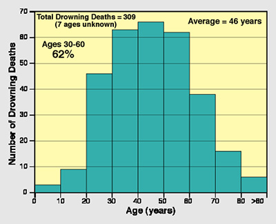 Drowning Victims Age 1970-2013