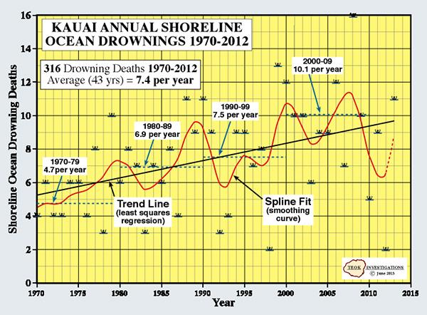 Drownings Per Year-1970-2013