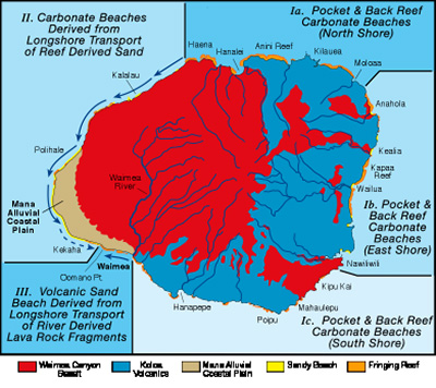 Kauai Beach Categories