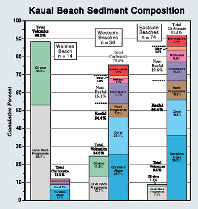 Kauai Beach Sediment Composition