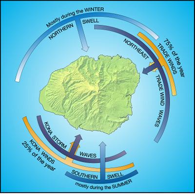 Kauai-Winds-&-Waves