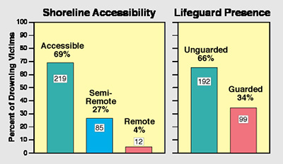Shoreline-Access-&-Lifeguards