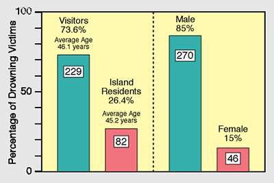 Visitors-Residents-&-Male-Female