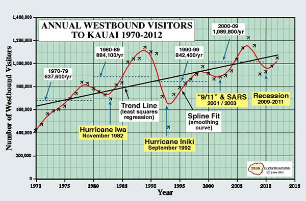 Visitors Per Year-1970-2012